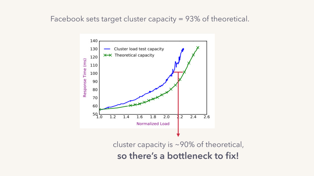 cluster capacity is ~90% of theoretical, so the...