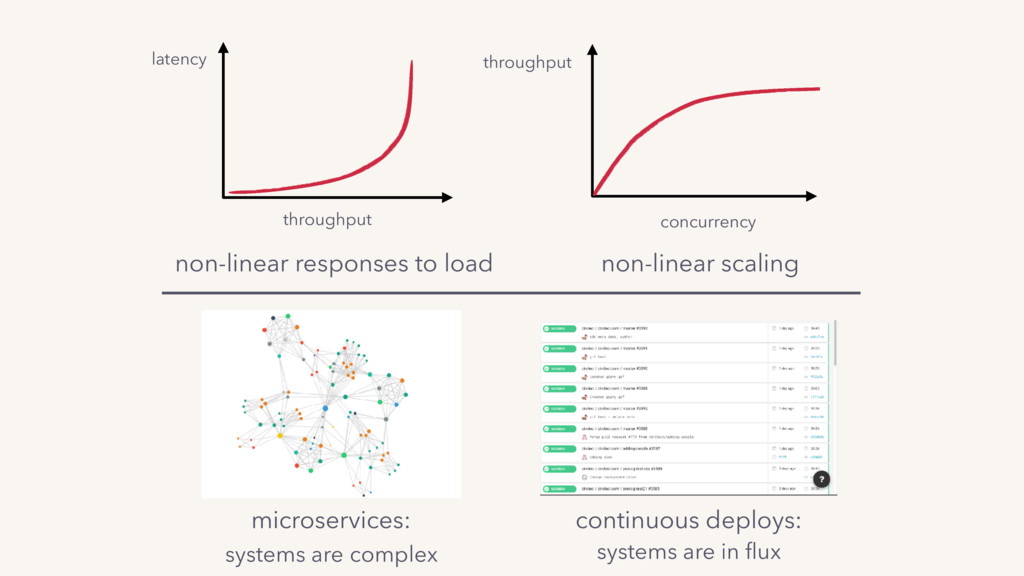 throughput latency non-linear responses to load...