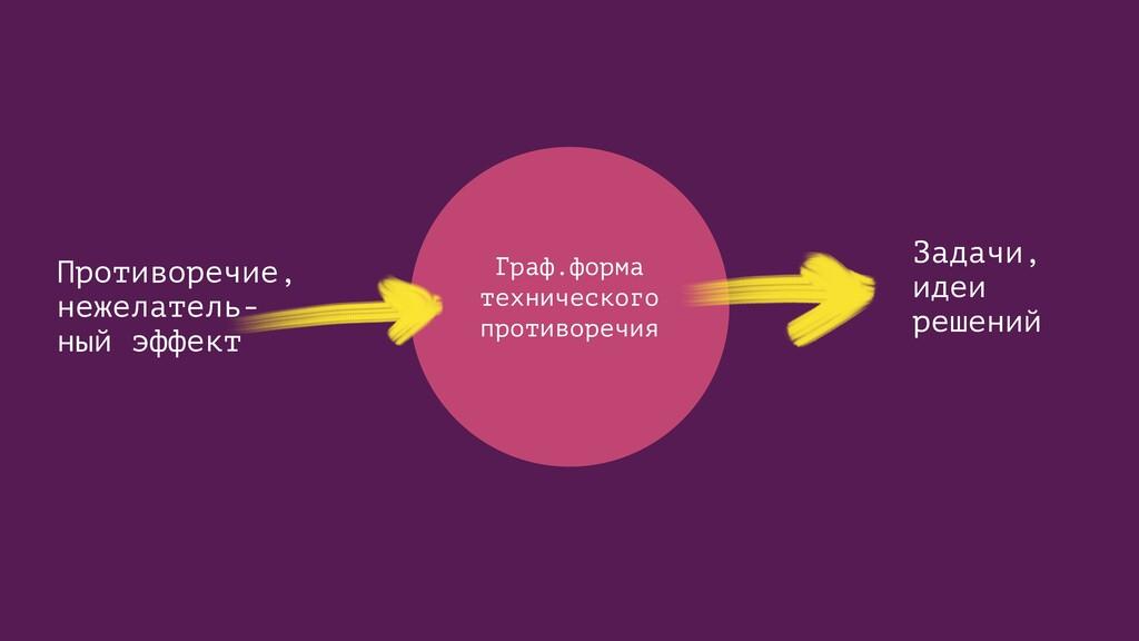 Задачи, идеи решений Граф.форма технического пр...