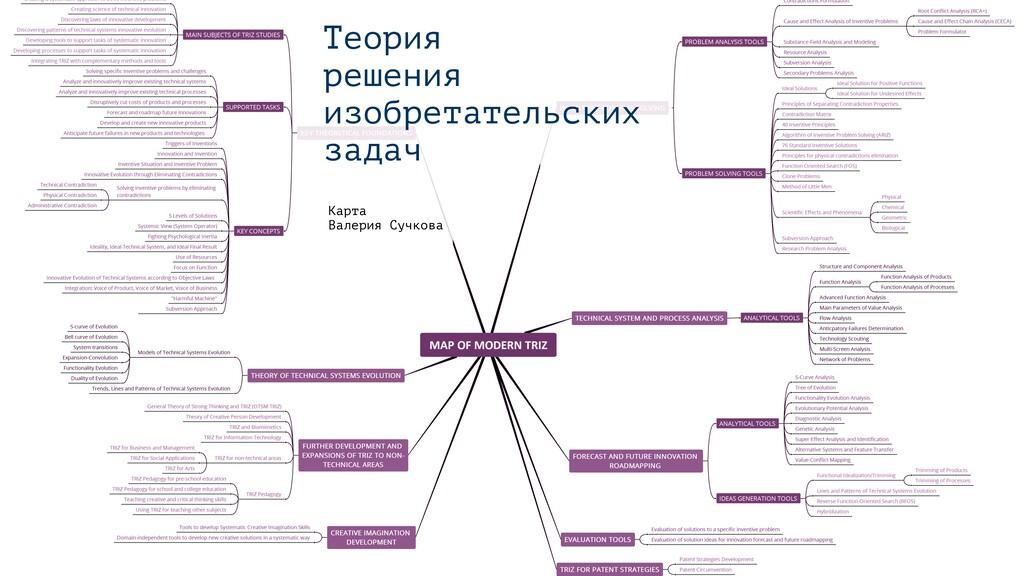 Теория решения изобретательских задач Карта ...