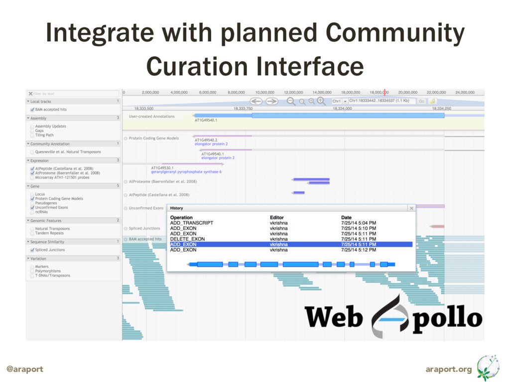 araport.org @araport Integrate with planned Com...