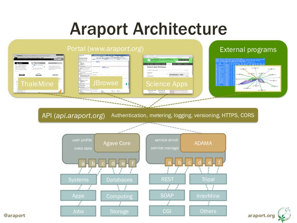 araport.org @araport Araport Architecture Exter...