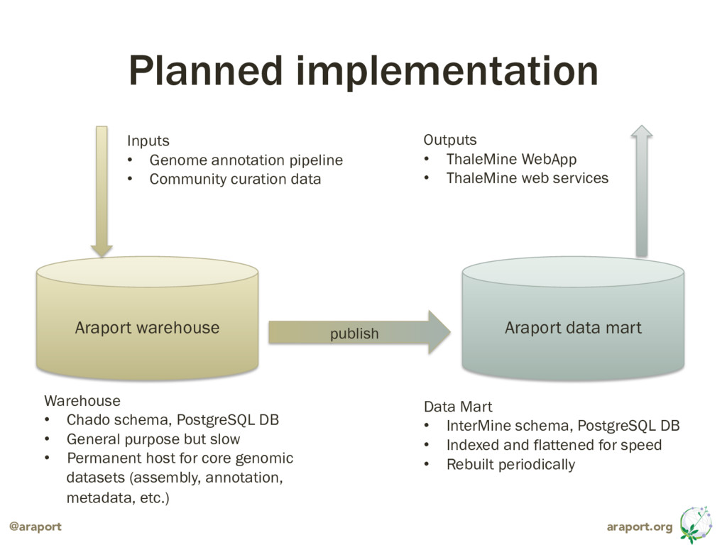 araport.org @araport Planned implementation Ara...