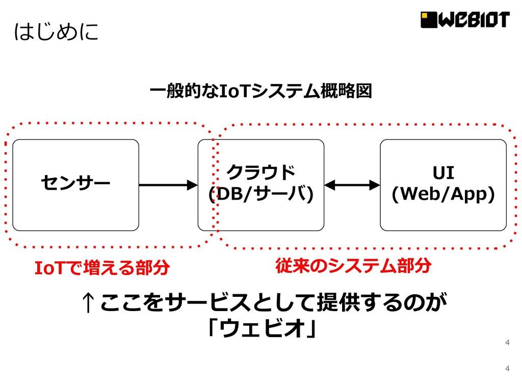 4 はじめに 4 ⼀般的なIoTシステム概略図 センサー クラウド (DB/サーバ) UI (...