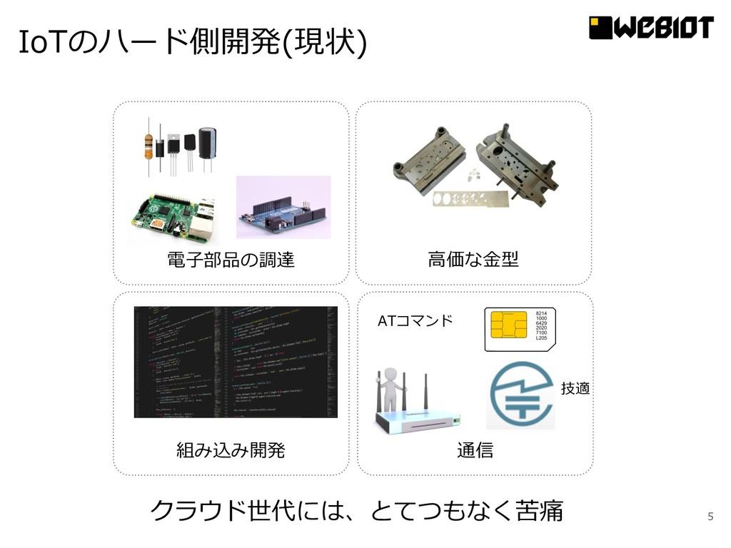 5 クラウド世代には、とてつもなく苦痛 電⼦部品の調達 ⾼価な⾦型 組み込み開発 通信 ATコ...