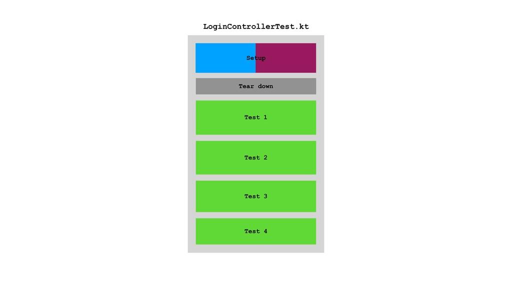 Tear down Test 1 Test 2 Test 3 Test 4 LoginCont...