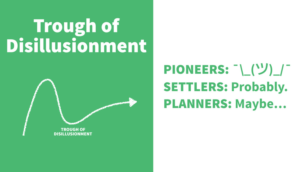 Trough of Disillusionment TROUGH OF DISILLUSION...