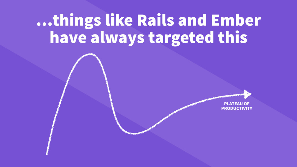 PLATEAU OF PRODUCTIVITY …things like Rails and ...