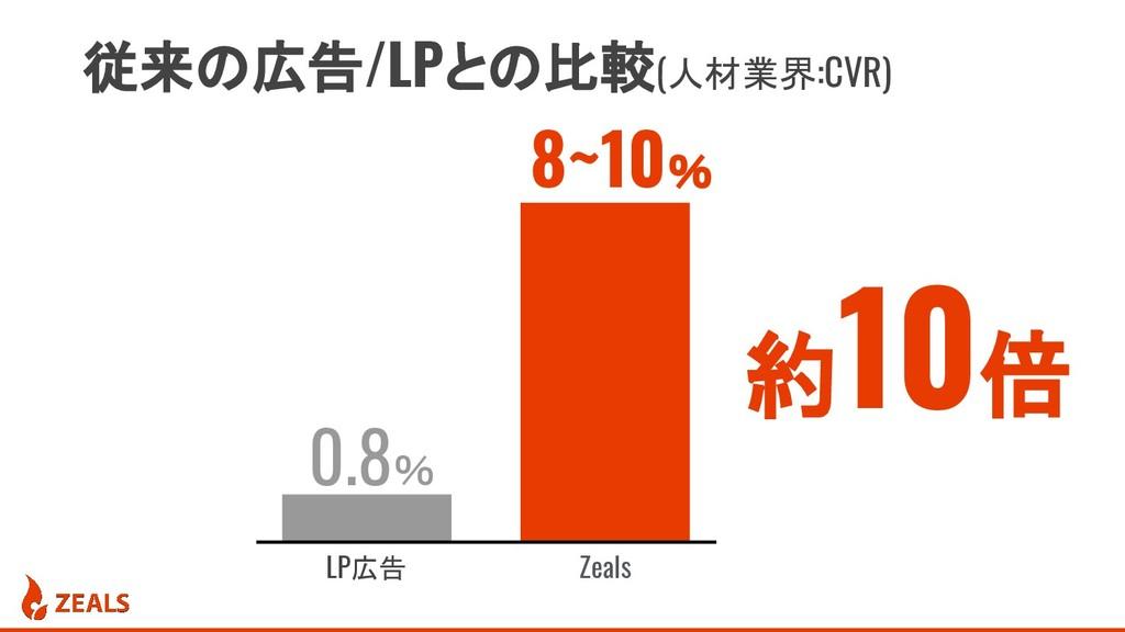 従来の広告/LPとの比較(人材業界:CVR) LP広告 Zeals 0.8% 8~10% 約 ...