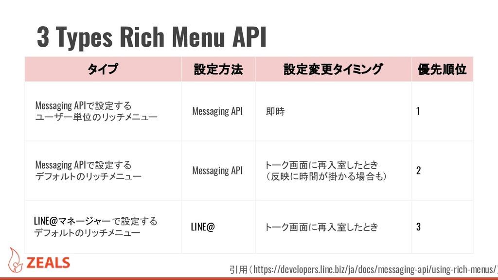 タイプ 設定方法 設定変更タイミング 優先順位 Messaging APIで設定する ユーザー...