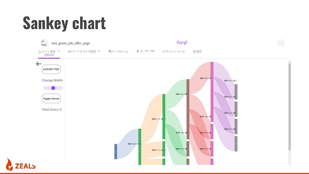 Sankey chart