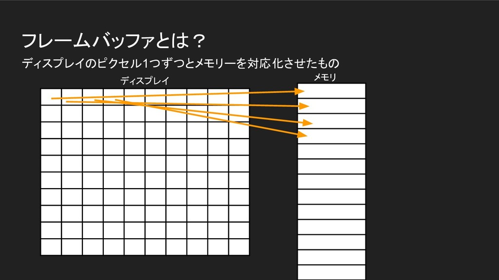 フレームバッファとは? ディスプレイのピクセル1つずつとメモリーを対応化させたもの メモリ デ...