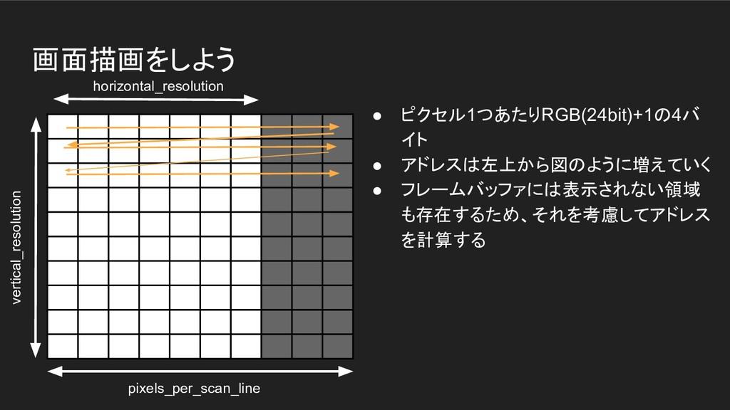 画面描画をしよう ● ピクセル1つあたりRGB(24bit)+1の4バ イト ● アドレスは左...