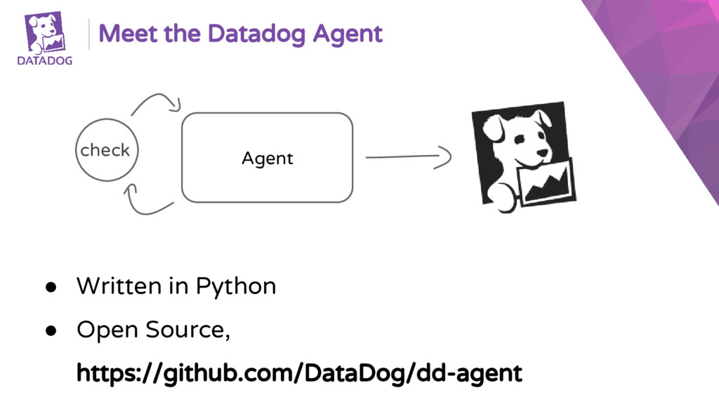 Meet the Datadog Agent Agent check ● Written in...