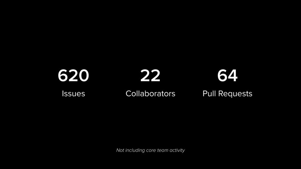 620 Issues 64 Pull Requests Not including core ...