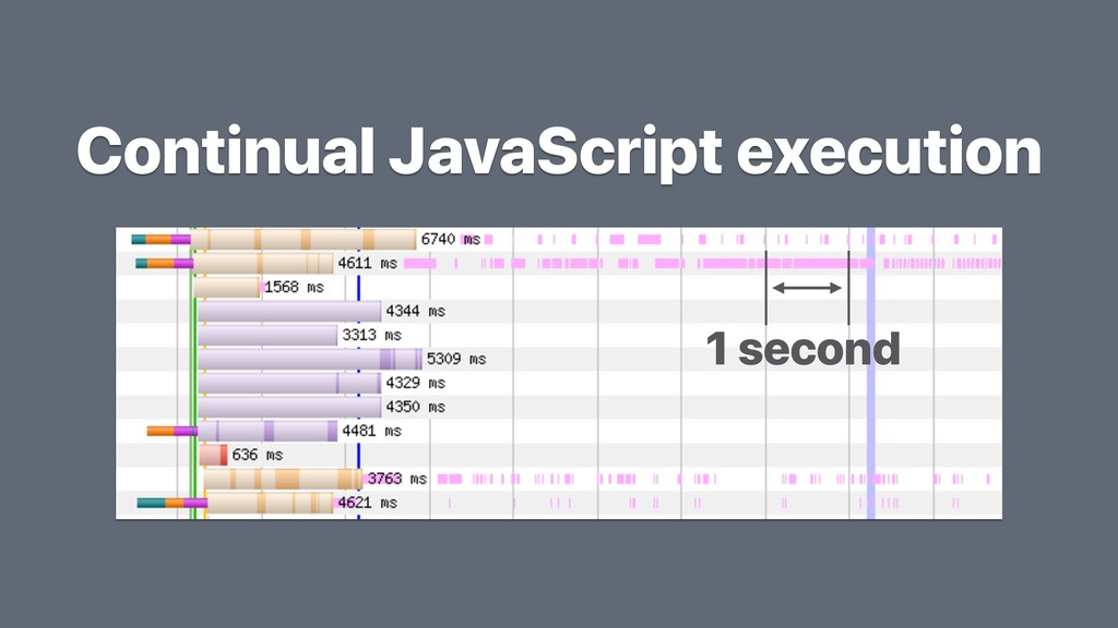 Continual JavaScript execution 1 second