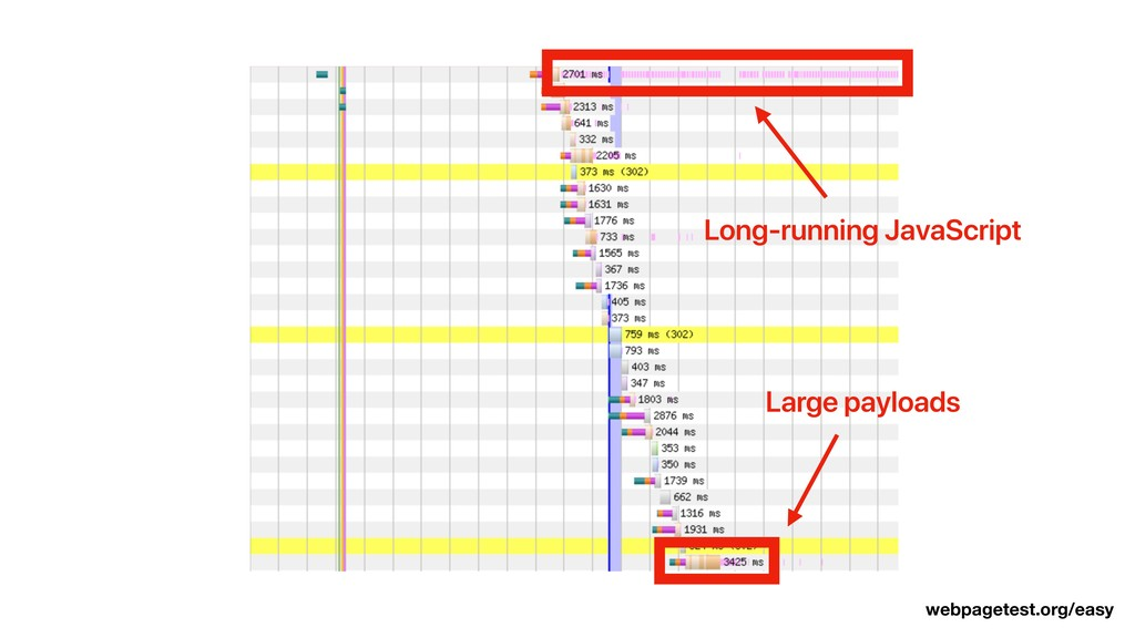 Long-running JavaScript Large payloads webpaget...