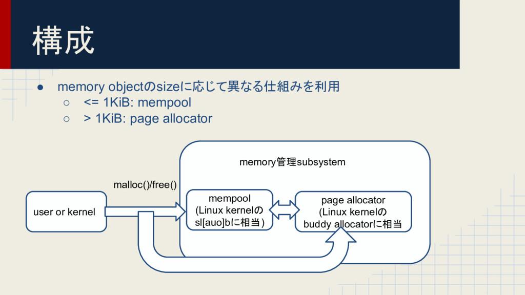 構成 ● memory objectのsizeに応じて異なる仕組みを利用 ○ <= 1KiB:...