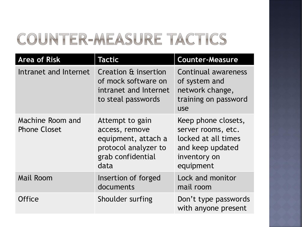 Area of Risk Tactic Counter-Measure Intranet an...