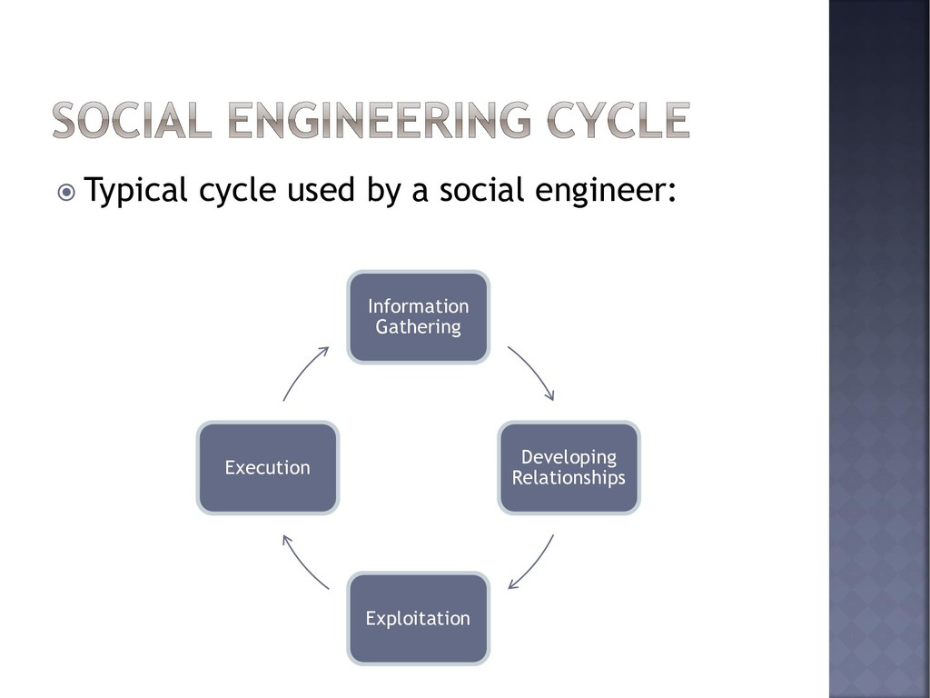  Typical cycle used by a social engineer: Info...