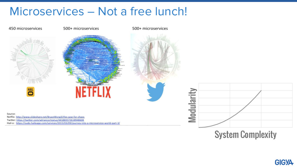 Microservices – Not a free lunch! Modularity Sy...