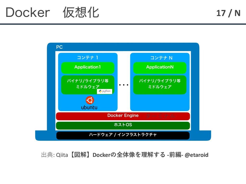 17 / N %PDLFS ԾԽ 出典: Qiita【図解】Dockerの全体像を理解する ...