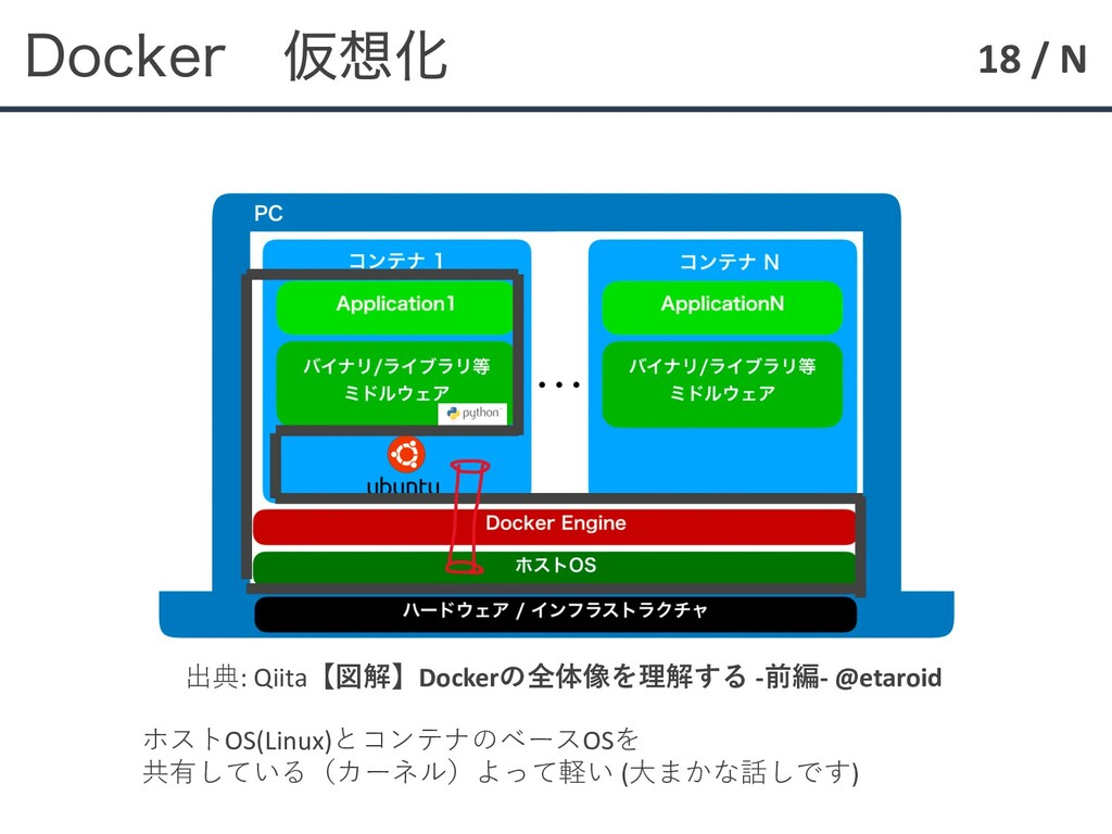 18 / N %PDLFS ԾԽ 出典: Qiita【図解】Dockerの全体像を理解する ...