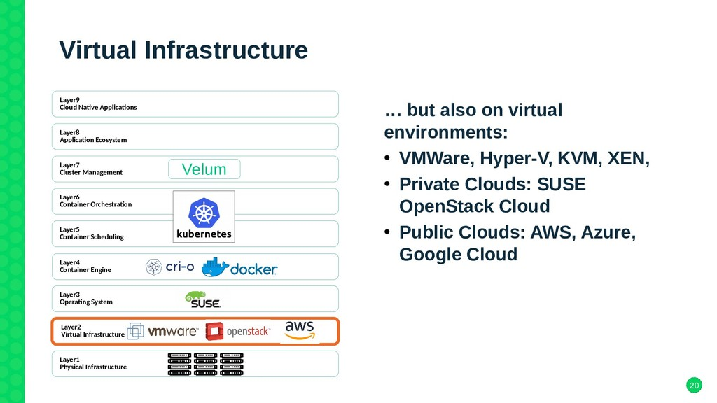 20 Virtual Infrastructure … but also on virtual...