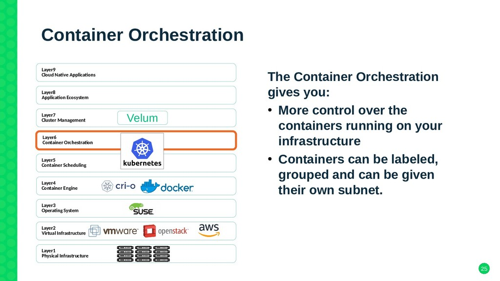 25 Container Orchestration The Container Orches...
