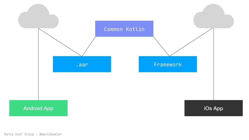 Marca User Group - @marcoGomier Common Kotlin A...