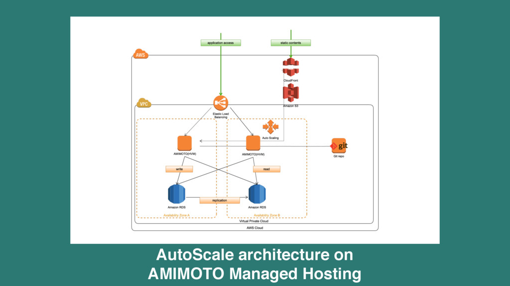 AutoScale architecture on 