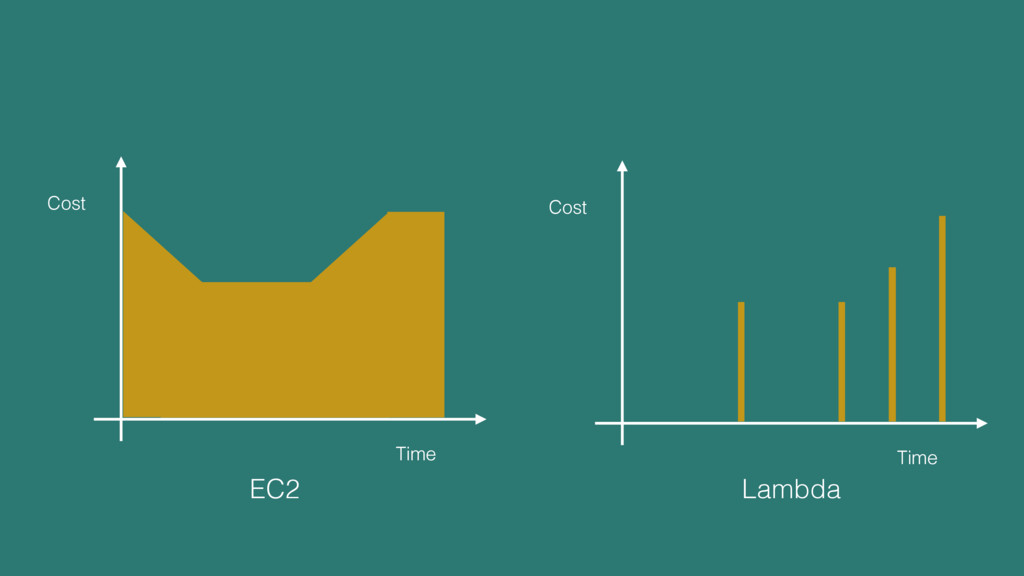 Time Cost Time Cost EC2 Lambda