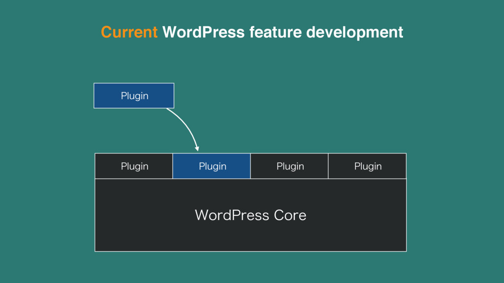 Current WordPress feature development 8PSE1SFTT...