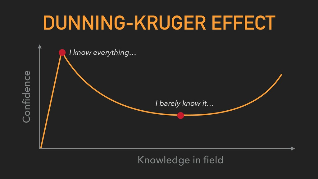 DUNNING-KRUGER EFFECT Knowledge in field Confiden...