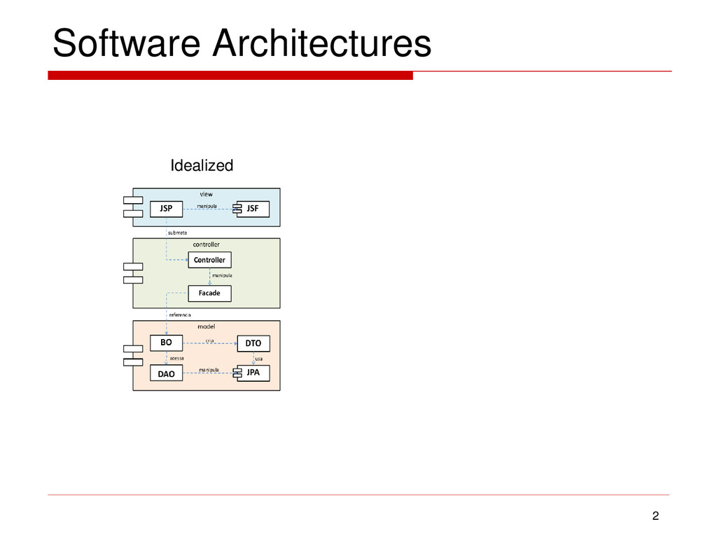 Software Architectures 2 Idealized