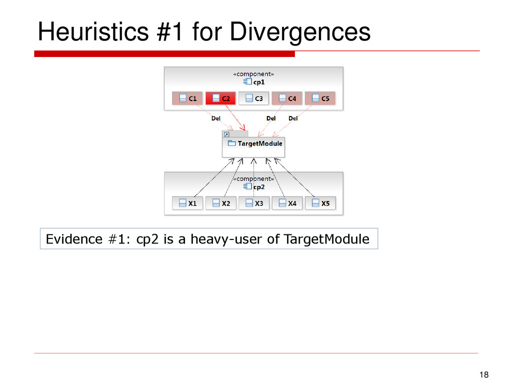 Heuristics #1 for Divergences 18 Evidence #1: c...