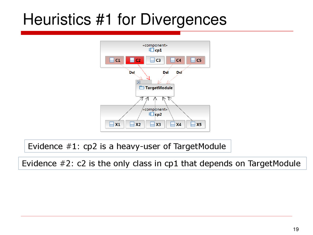 Heuristics #1 for Divergences 19 Evidence #1: c...