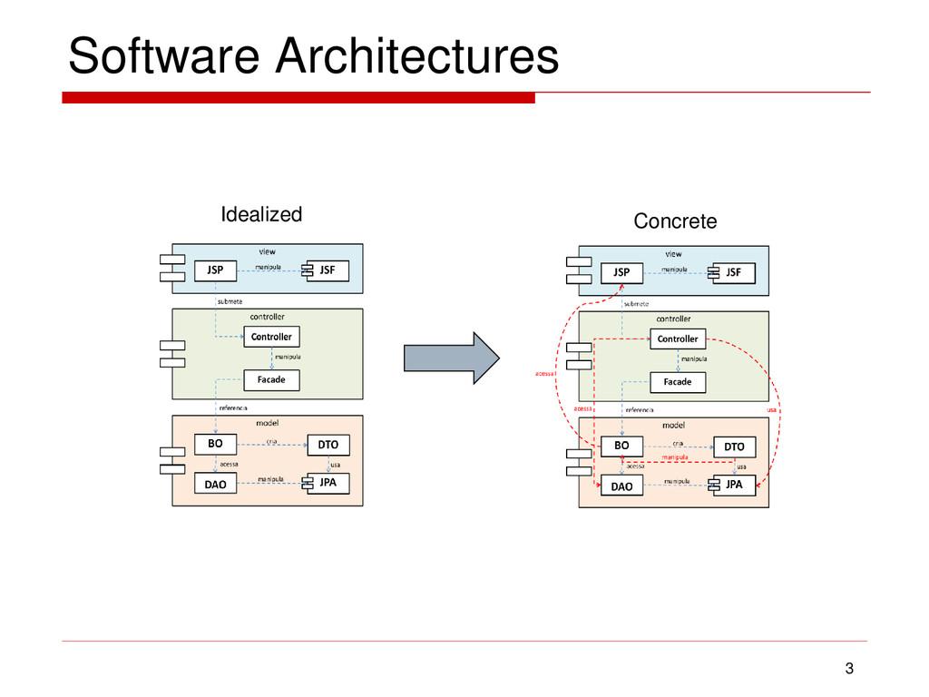 Software Architectures 3 Idealized Concrete