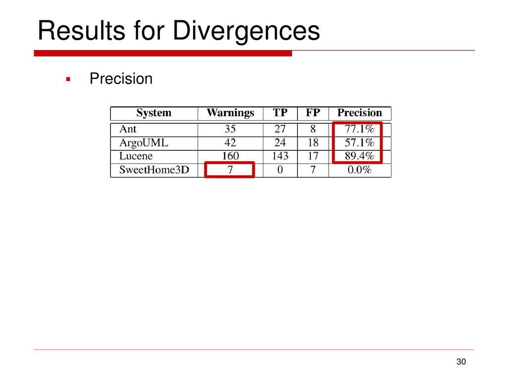  Precision Results for Divergences 30