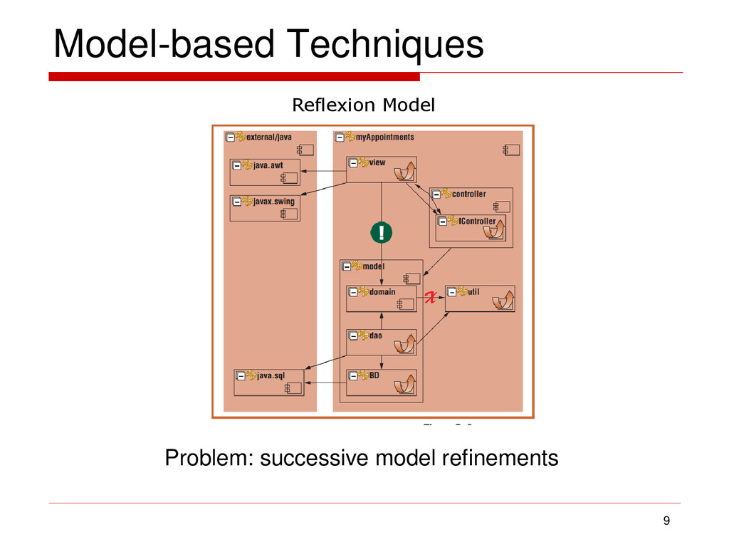 Model-based Techniques 9 Reflexion Model Proble...