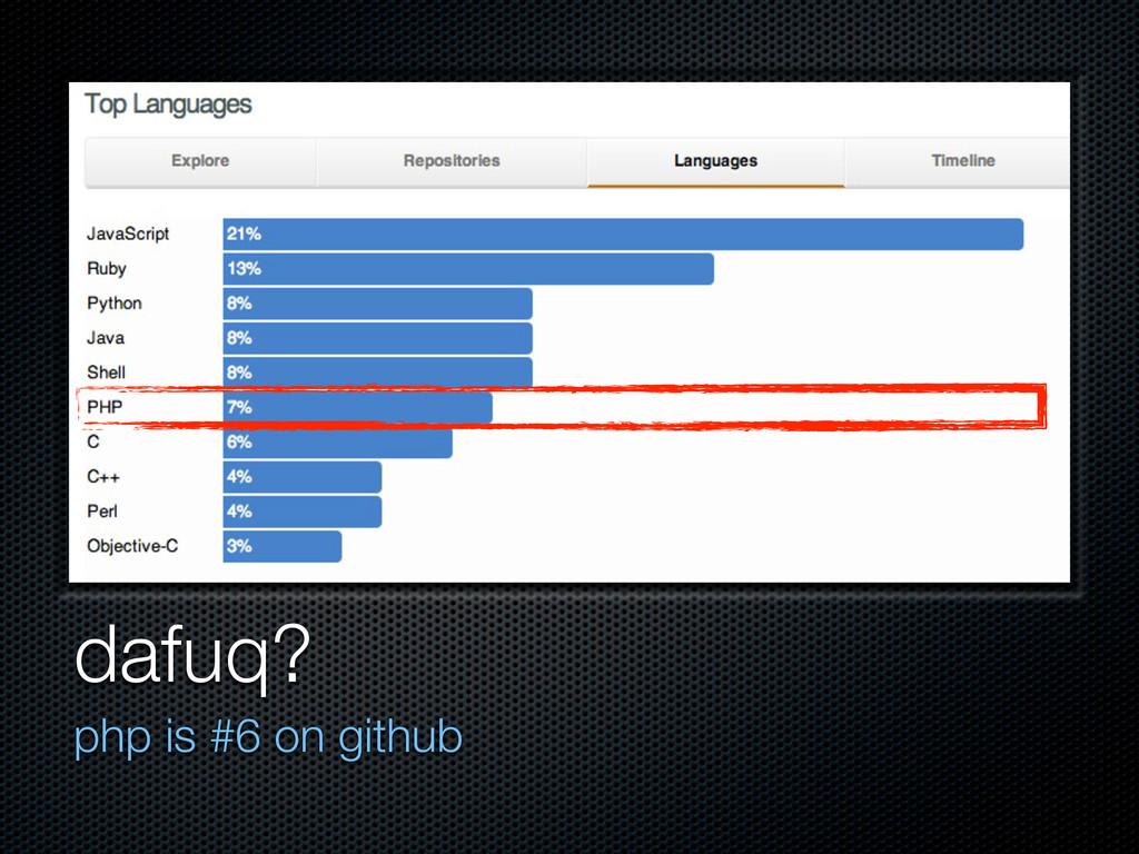 dafuq? php is #6 on github