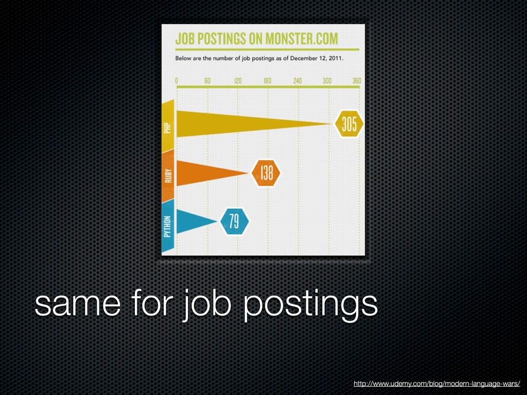 same for job postings http://www.udemy.com/blog...