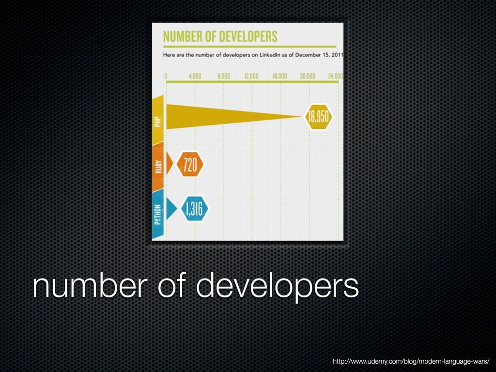 number of developers http://www.udemy.com/blog/...