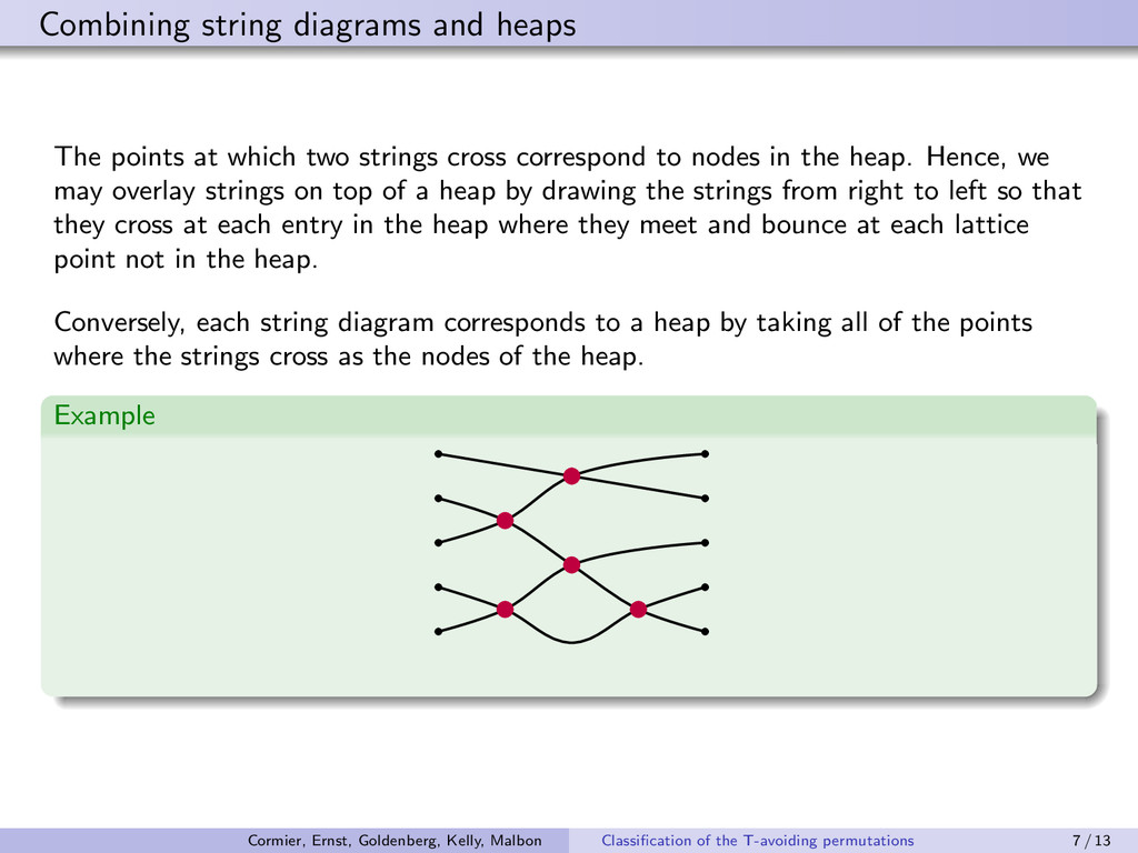 Combining string diagrams and heaps The points ...