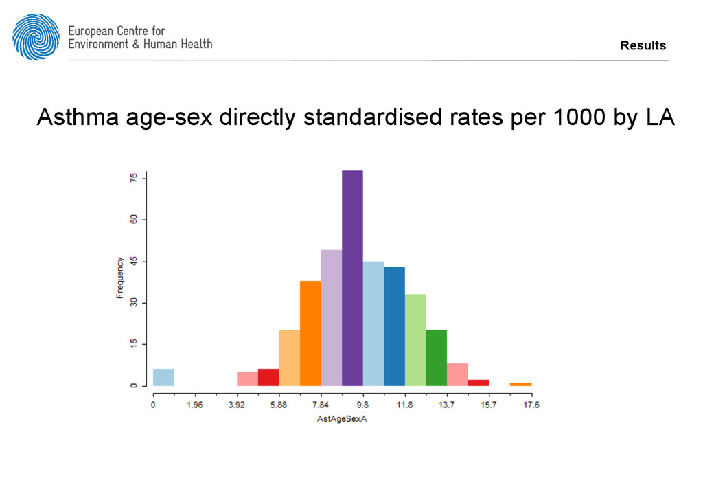 Results Asthma age-sex directly standardised ra...