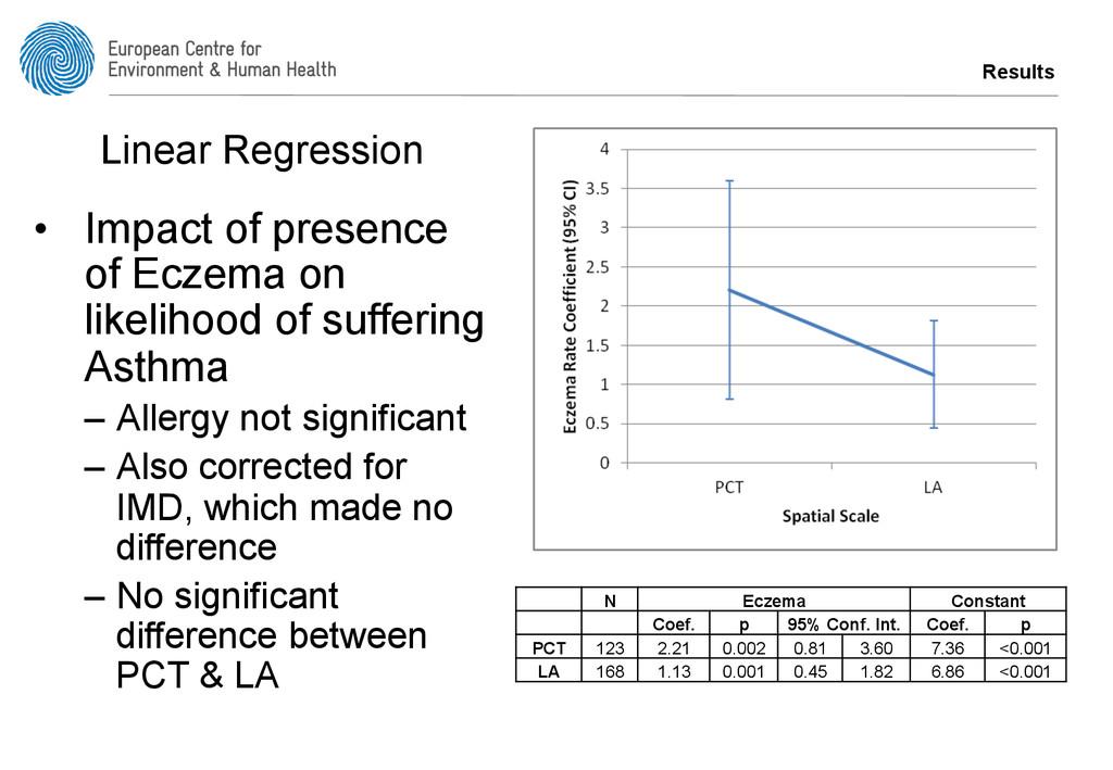 Results • Impact of presence of Eczema on like...