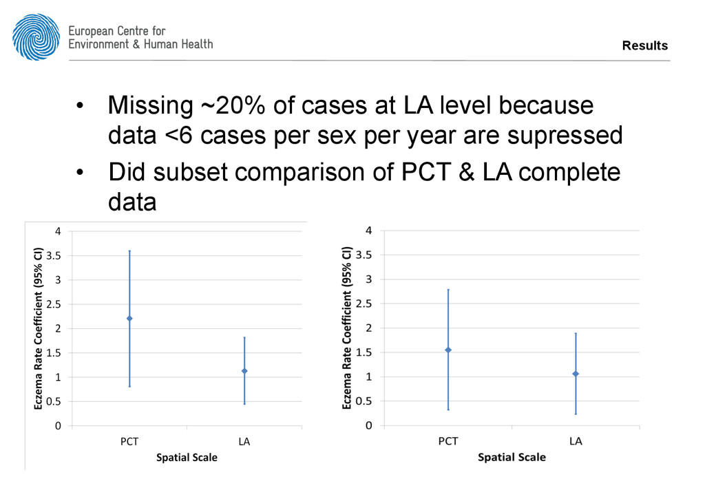 Results • Missing ~20% of cases at LA level be...