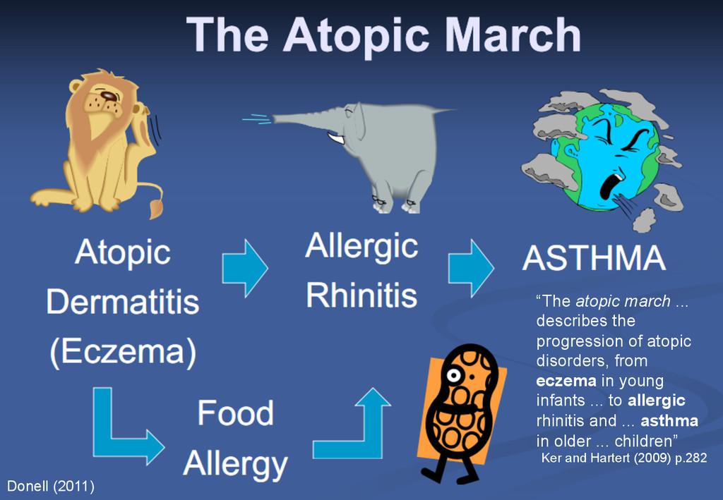 """The March of Atopy """"The atopic march ... descri..."""