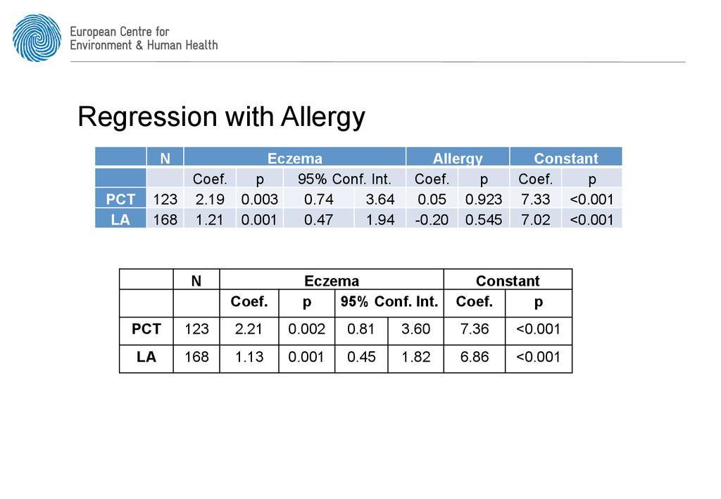 Regression with Allergy N Eczema Allergy Consta...
