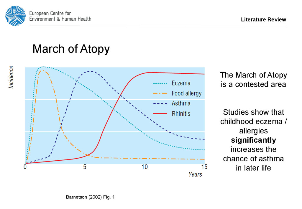 Literature Review March of Atopy Barnetson (200...